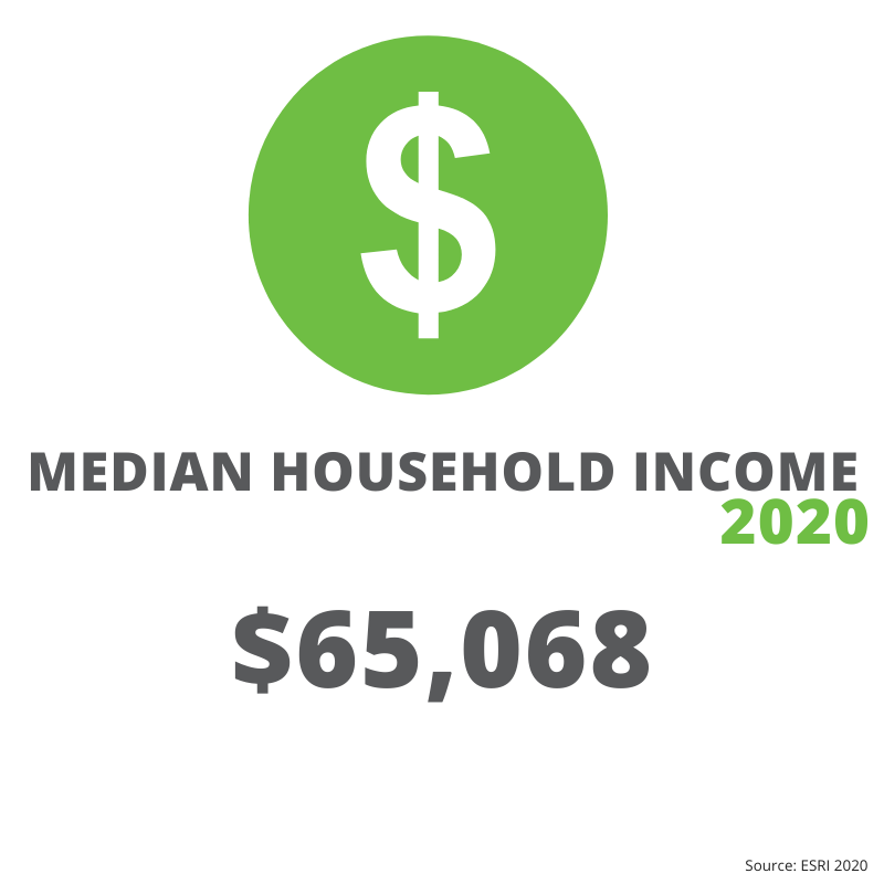 Jefferson County Median Household Income 2020: $65,068