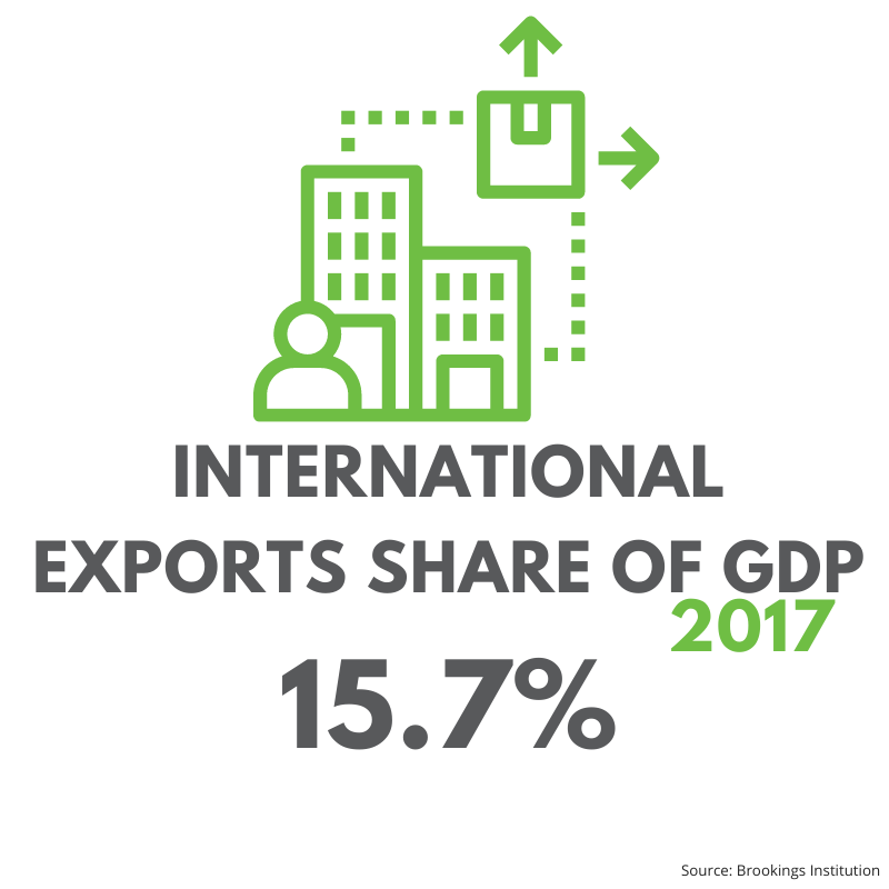 Jefferson County International Exports share of GDP in 2017: 15.7%